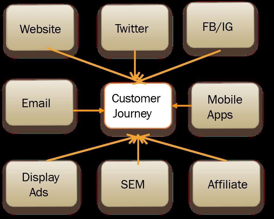 360 Omnichannel Marketing